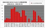 20090829-service_chart-01